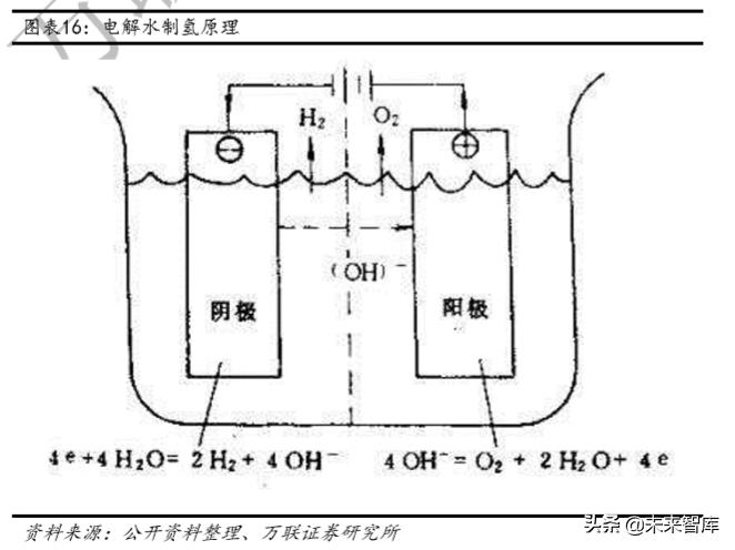 氢能产业链深度报告:制氢、运氢和加氢站建设