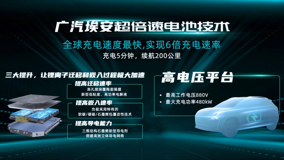 """广汽埃安超倍速""""随充随走"""",中国电动汽车的首个超充技术"""