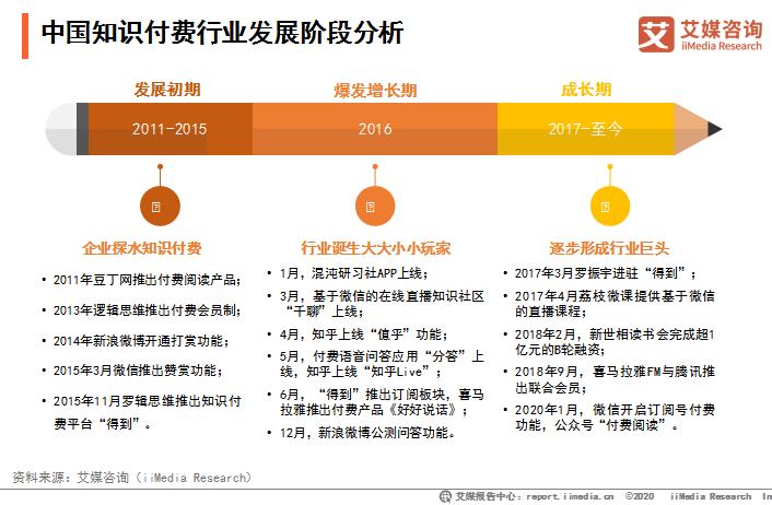 2020年中国知识付费行业发展背景和热点事件解读