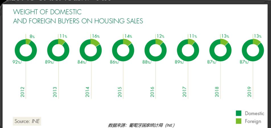 葡萄牙2021年第一季度房价同比增长17.4%!吸引国际投资者涌入