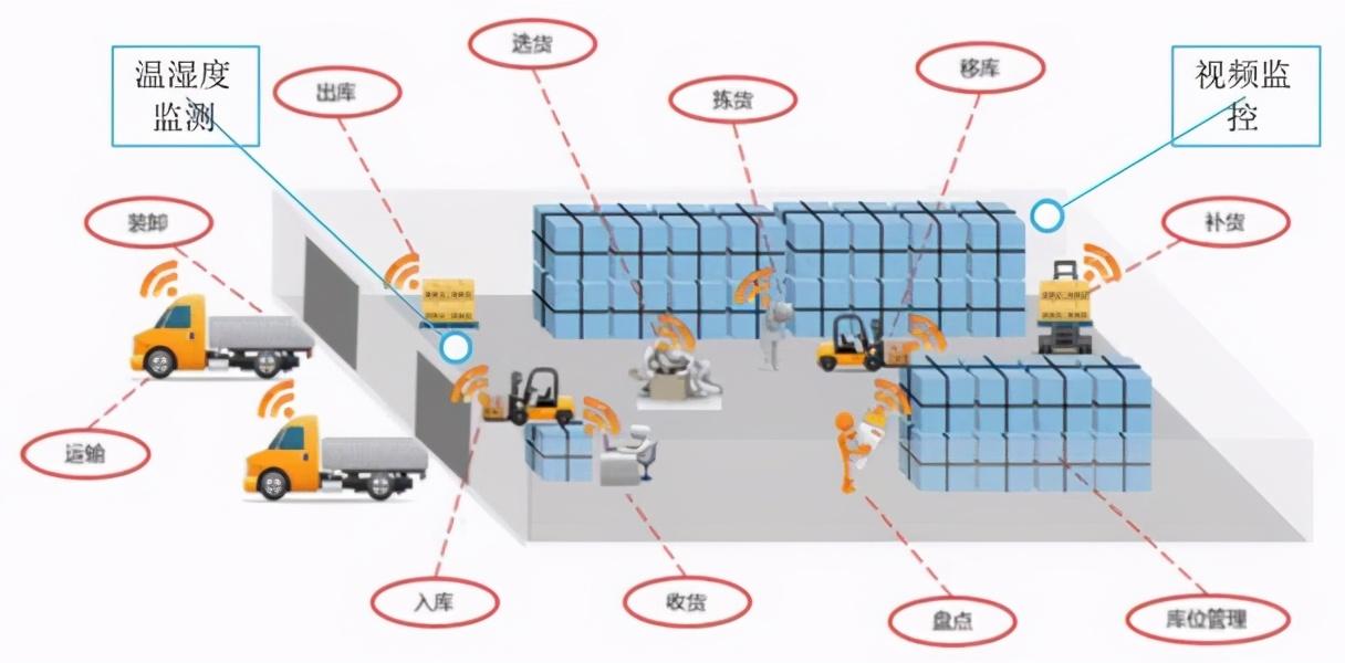 WMS仓储系统如何面对货物规格上千种如何解决?