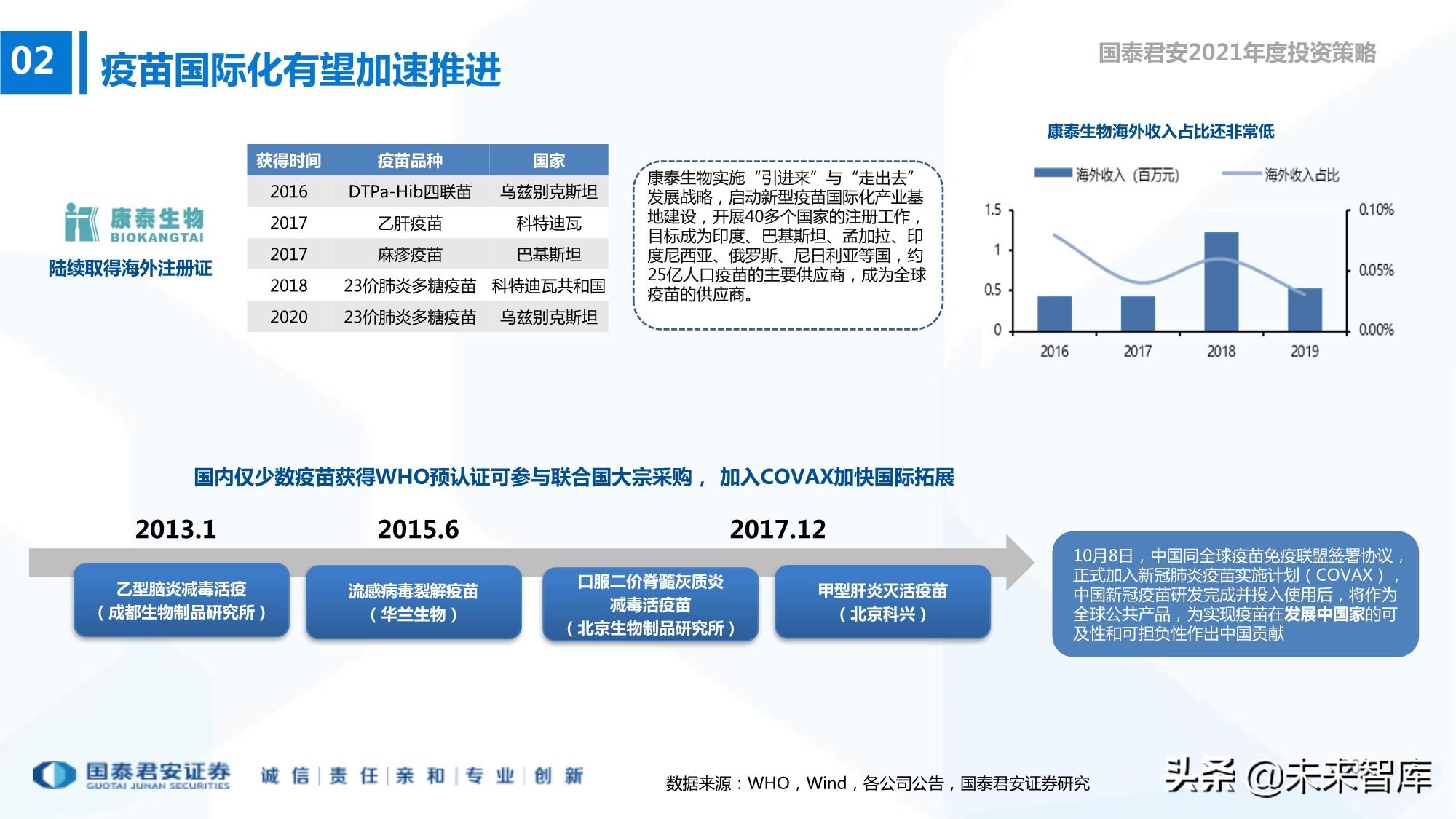 医药行业2021年度投资策略:需求无止境,供给共繁荣