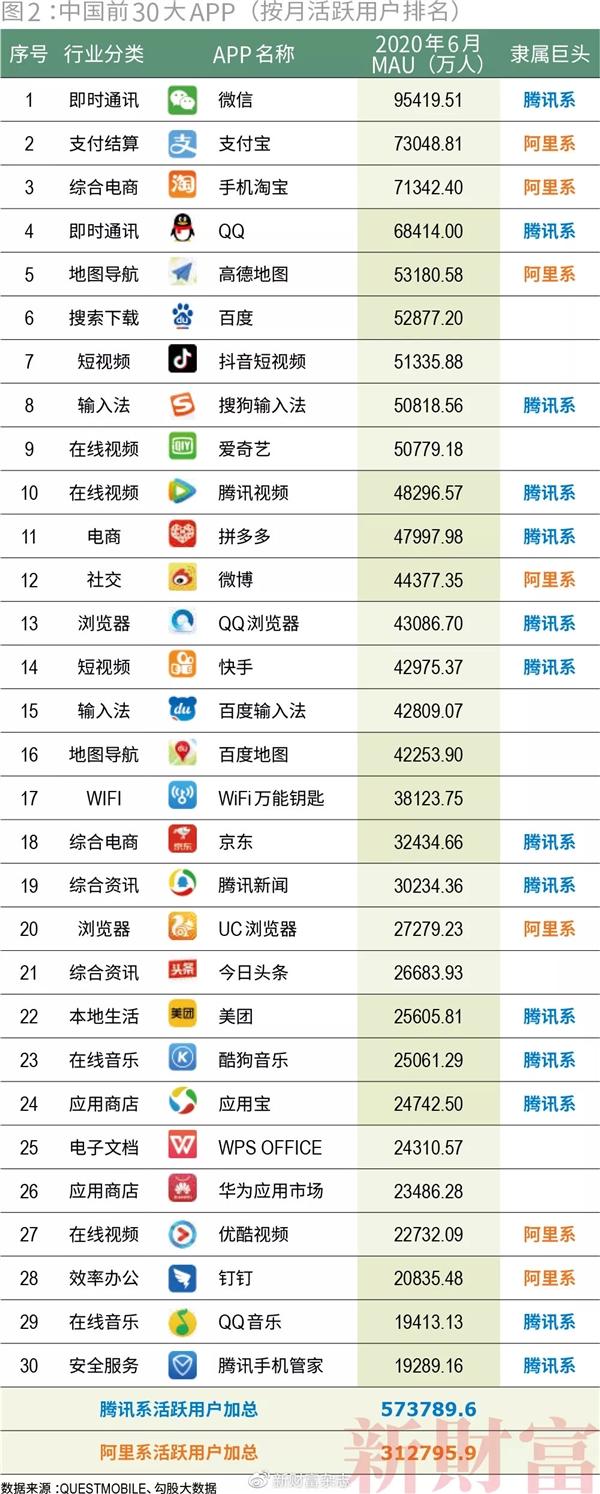 感受下!中国前30大APP排名:国人手机被阿里腾讯霸屏了