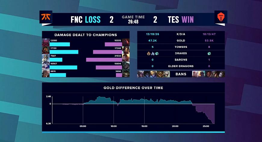 S10淘汰赛:TES三无阵容击败FNC,让二追二连追两局