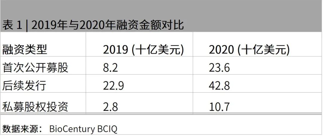 中國生物技術行業的崛起