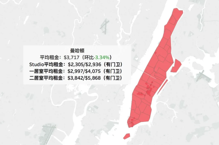 纽约市租金报告9月更新_曼哈顿大跌3.34%