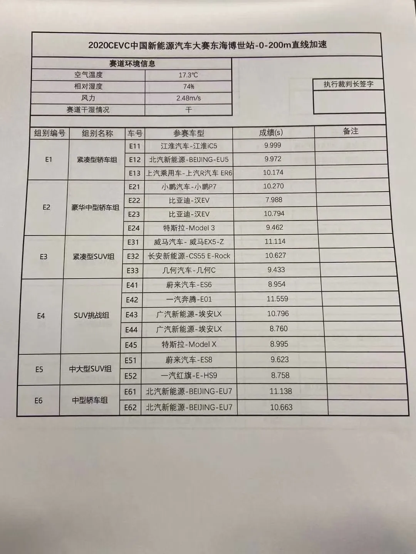 2020年中国CEVC新能源汽车测试,比亚迪汉多项第一!