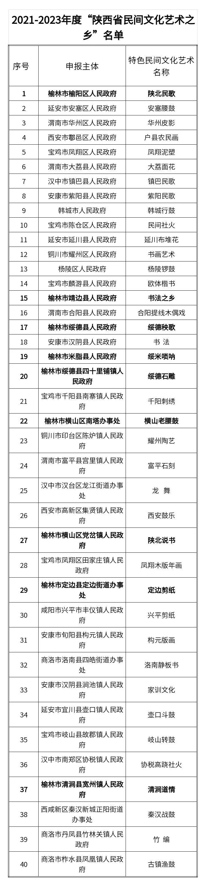 """""""陕西省民间文化艺术之乡""""名单公示!华州区榜上有名"""