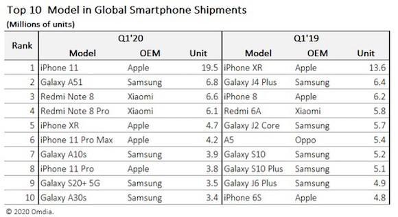 原来苹果还是卖得最火,第一季度登顶销量榜,第二名相差一千多万