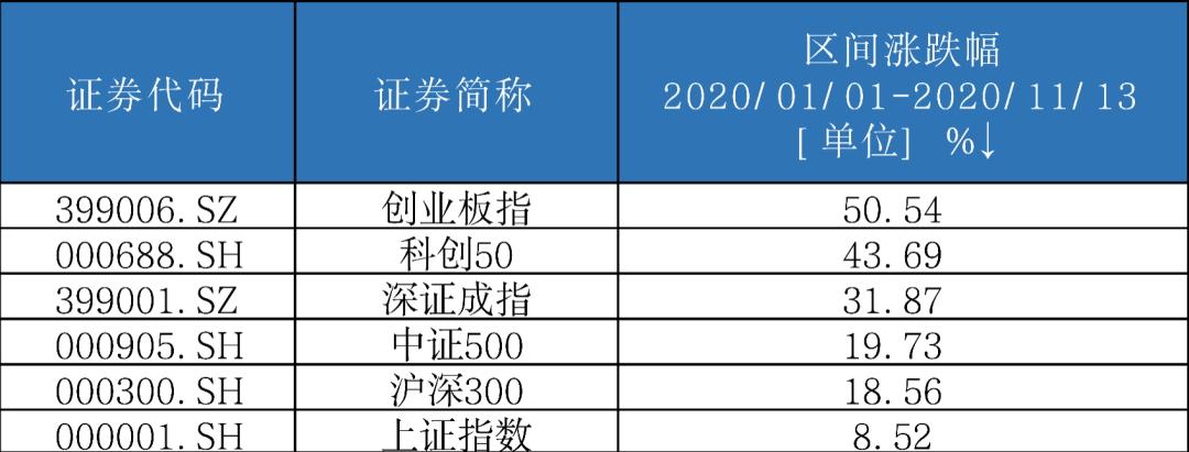 科创50ETF588000上市!了解下它的六大优势和六个最