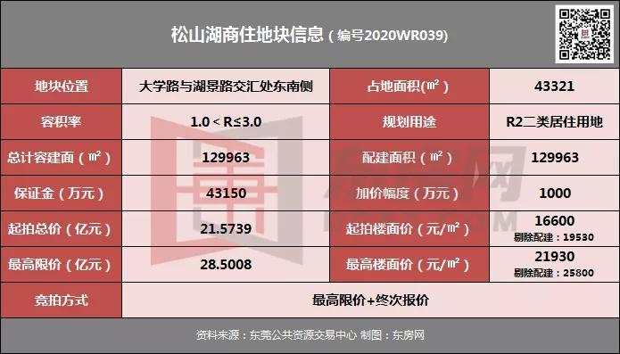 """刚刚过去的2020年,东莞一共""""卖""""了多少地呢?"""