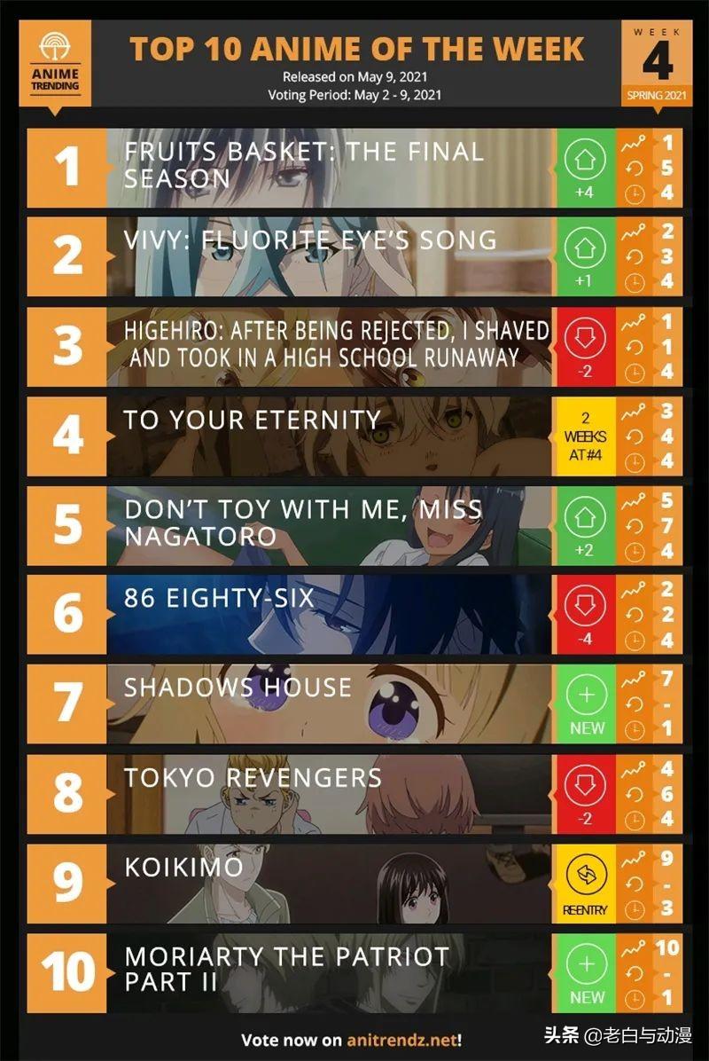四月新番第4周榜單,薇薇又上升了,排第一的人氣很低