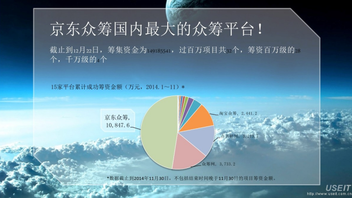 十年众筹,六年小米,如今发展成中国最大的众筹平台之一