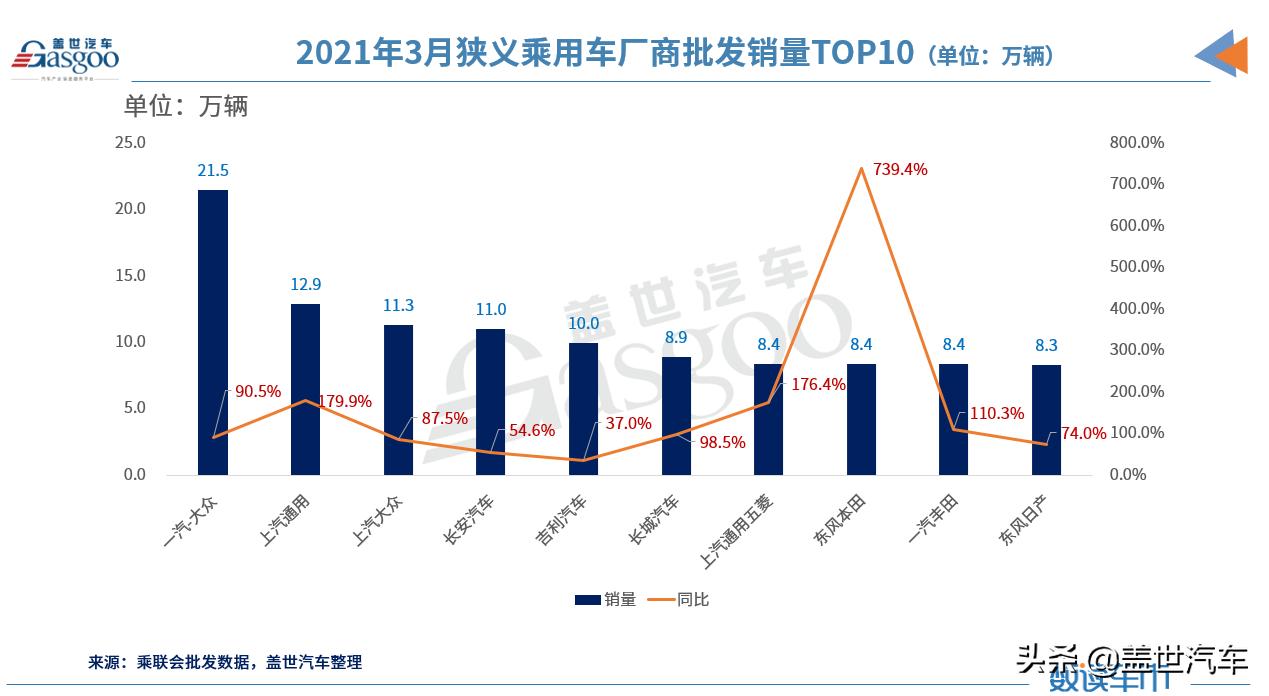 3月车企销量TOP 10:上汽大众升至第三,长安再超吉利