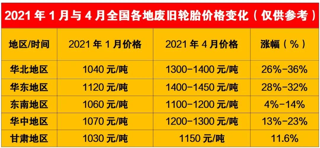 2021年废旧轮胎价格表 废旧轮胎价格为什么一起涨