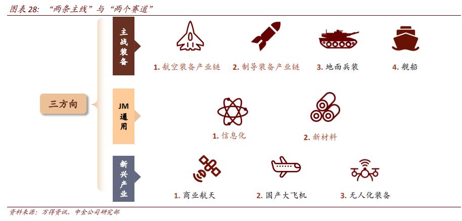 航空航天产业深度报告:剖析九大问题,关注两条主线、两条赛道