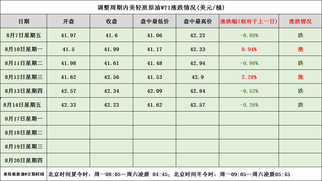 油价调整新消息:今天8月16日,全国各地加油站92、95、98汽油价