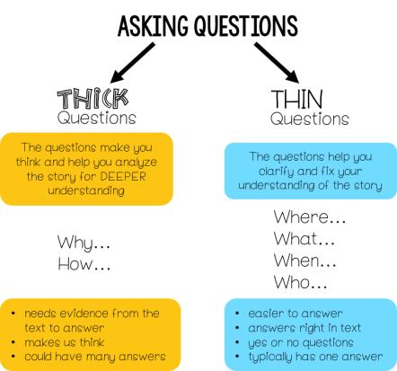 阅读理解策略(4)-- 提问题!相关绘本书单推荐
