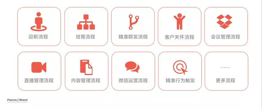 Focussend直播回顾|为什么说内容营销是B2B企业客户旅程的中心?