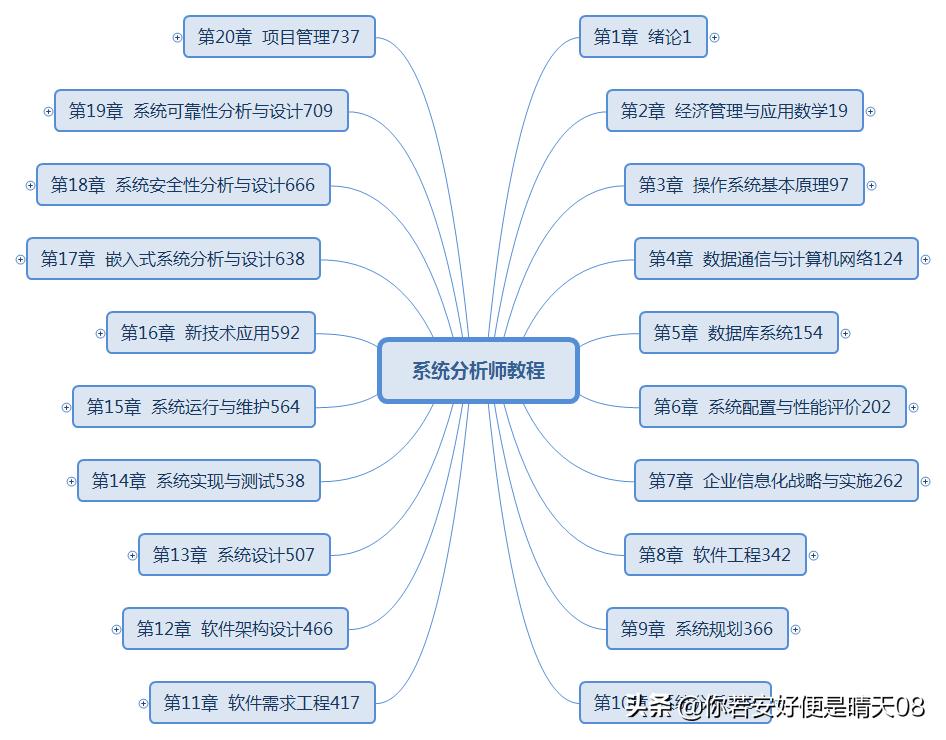 软考高级5-2科目:系统分析师教程目