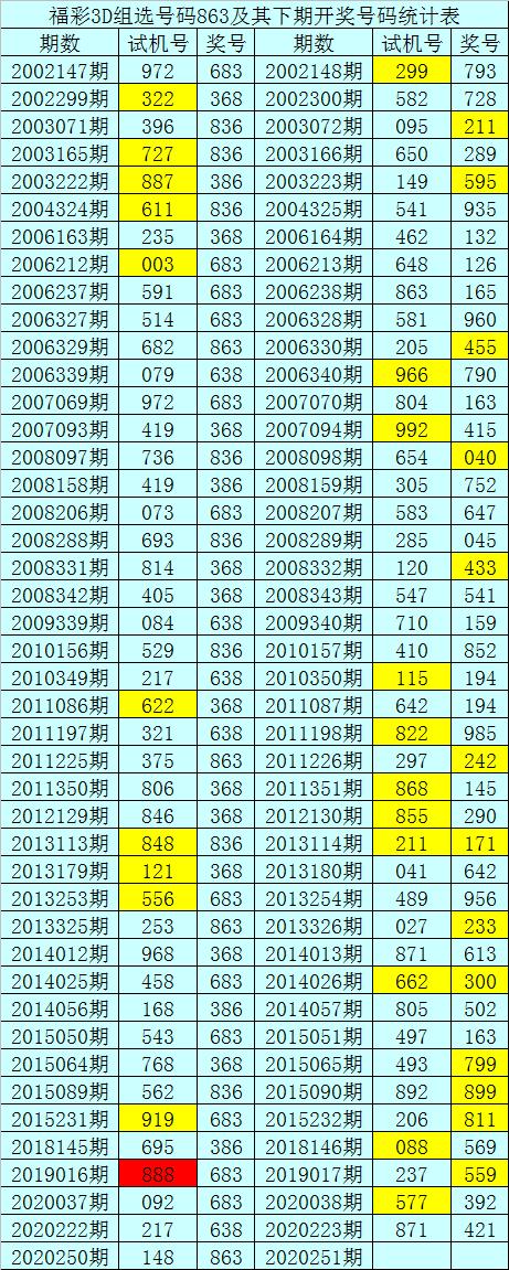 暗皇福彩3D2020251期推荐:直选参考全偶