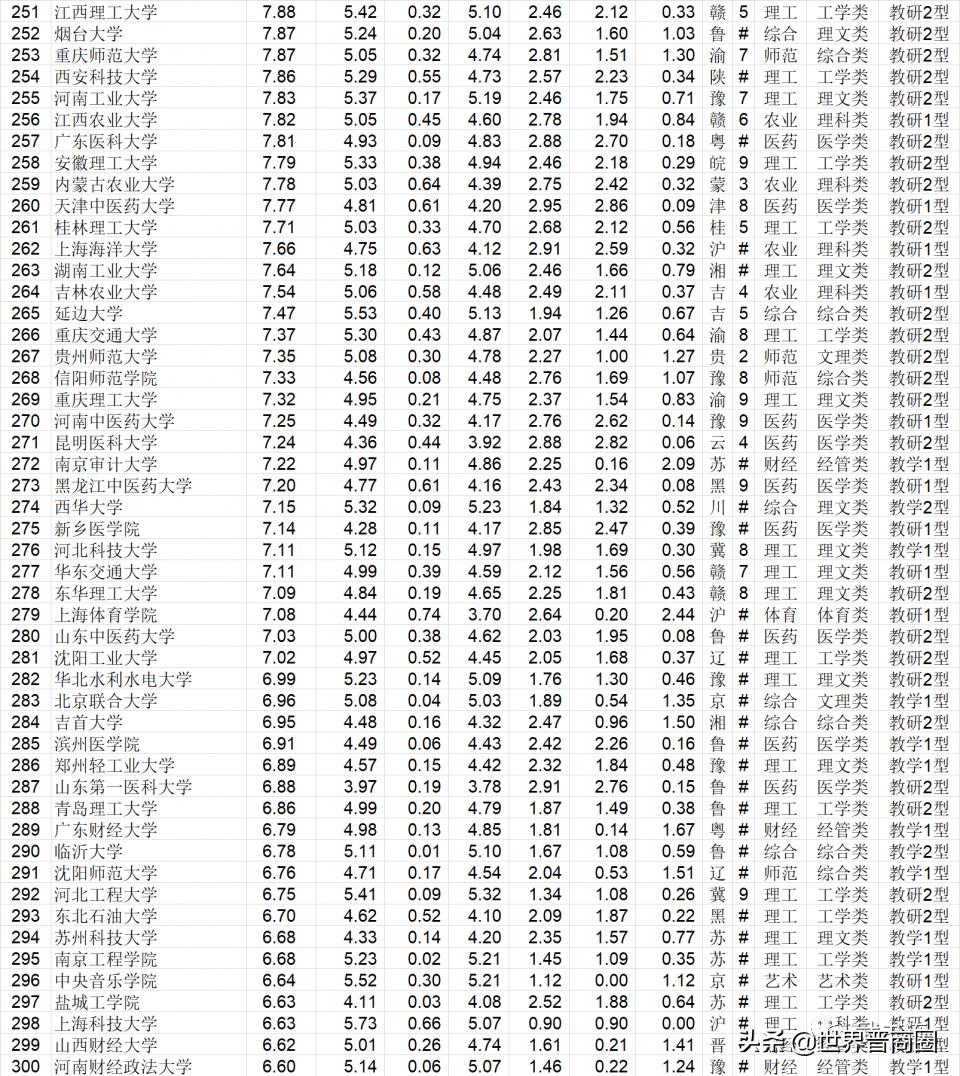 太理稳居山西省21所高校大排行第一,山西大学跌出全国排名前100
