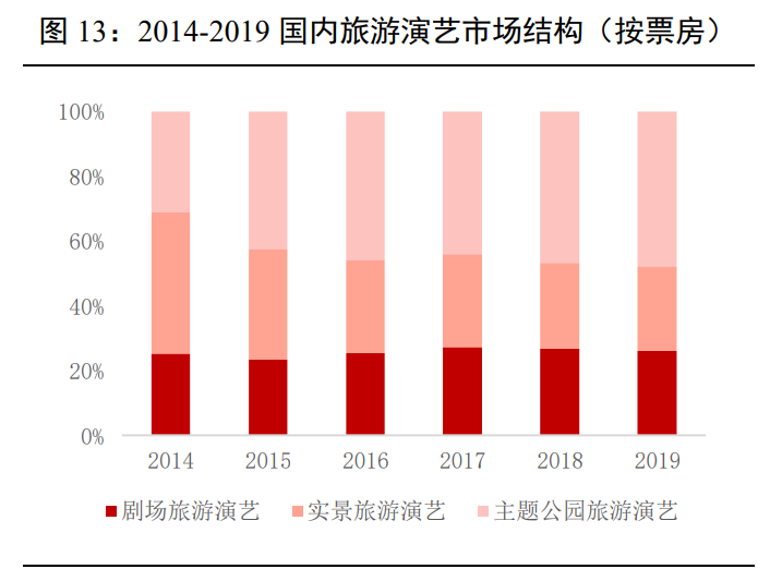 主题公园专题报告:主题公园溢出效应显著,北京环球影城开园在即