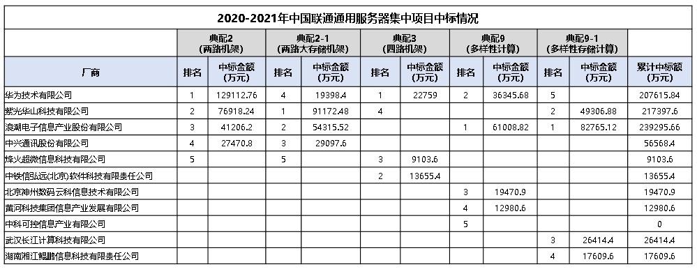 82亿大蛋糕:浪潮24亿、新华三22亿、华为21亿、中兴6亿