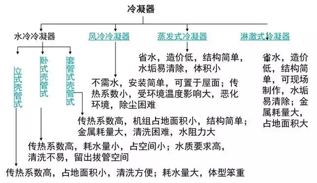 这是关于冷凝器、蒸发器类别及原理