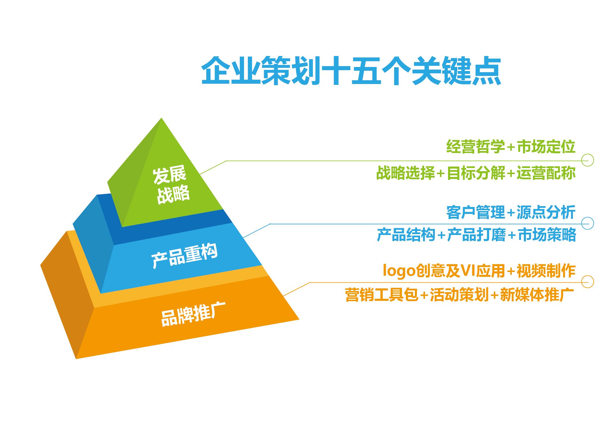 企业策划的三步节奏及十五个关键点