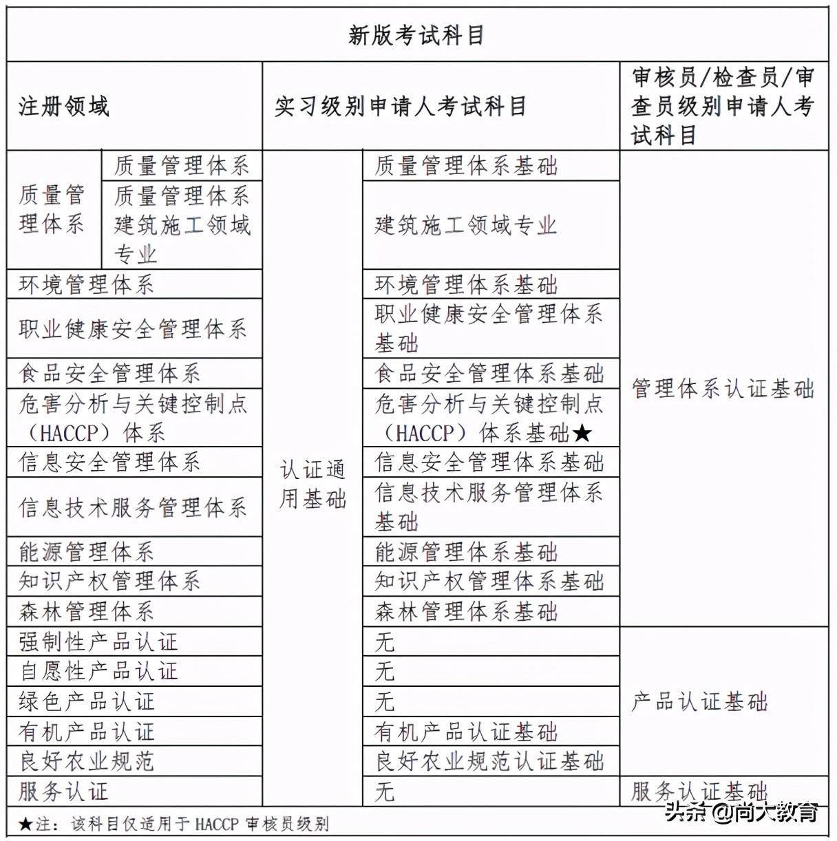 2021年最新版认证人员注册考试大纲解读