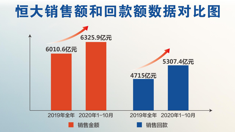 恒大前10月热销6326亿,回款5307亿,还有这些大动作