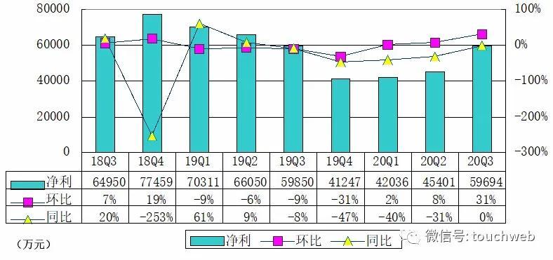 信也科技季报图解:净利润近6亿 同比增长38%