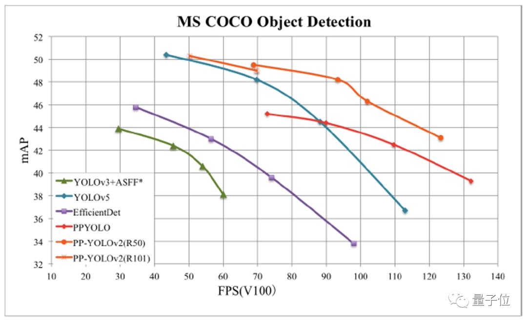 超越YOLOv5,1.3M超轻量,高效易用,目标检测领域这一个就够了