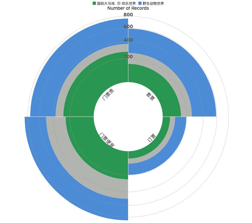 斯圖飛騰Stratifyd:從用戶評論看旅游度假區的十大消費體驗趨勢