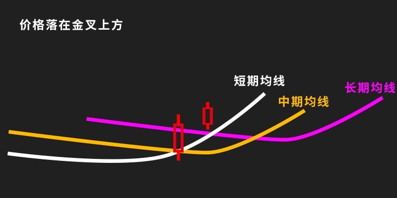 金叉死叉看哪两根线(股票的金叉和死叉图解)