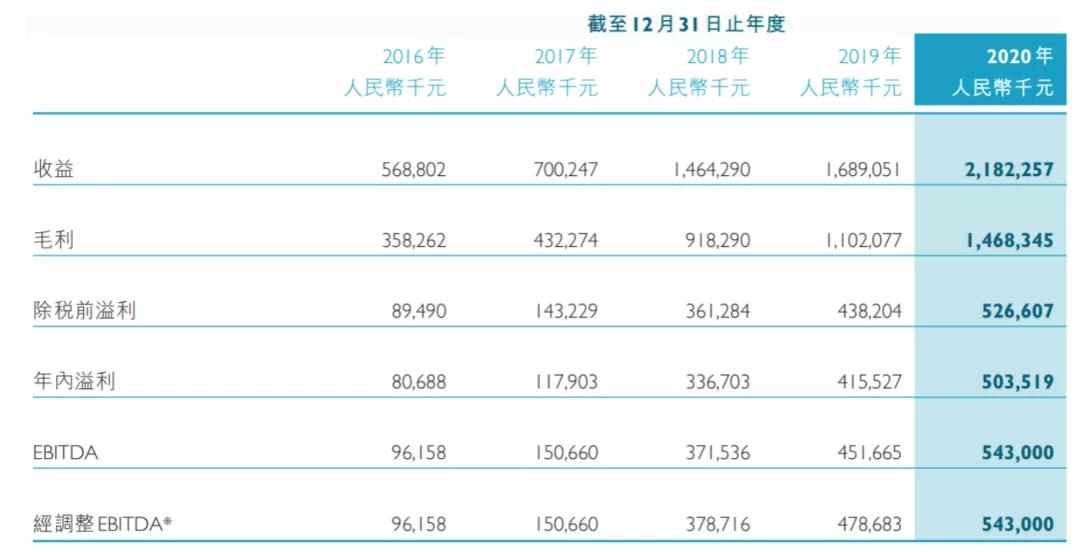 游戏年收入超10亿的21家公司