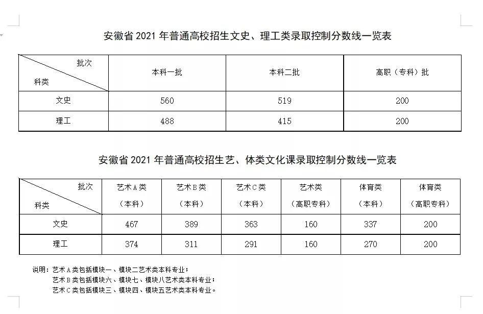 重磅!2021年高考成绩及多省录取分数线公布