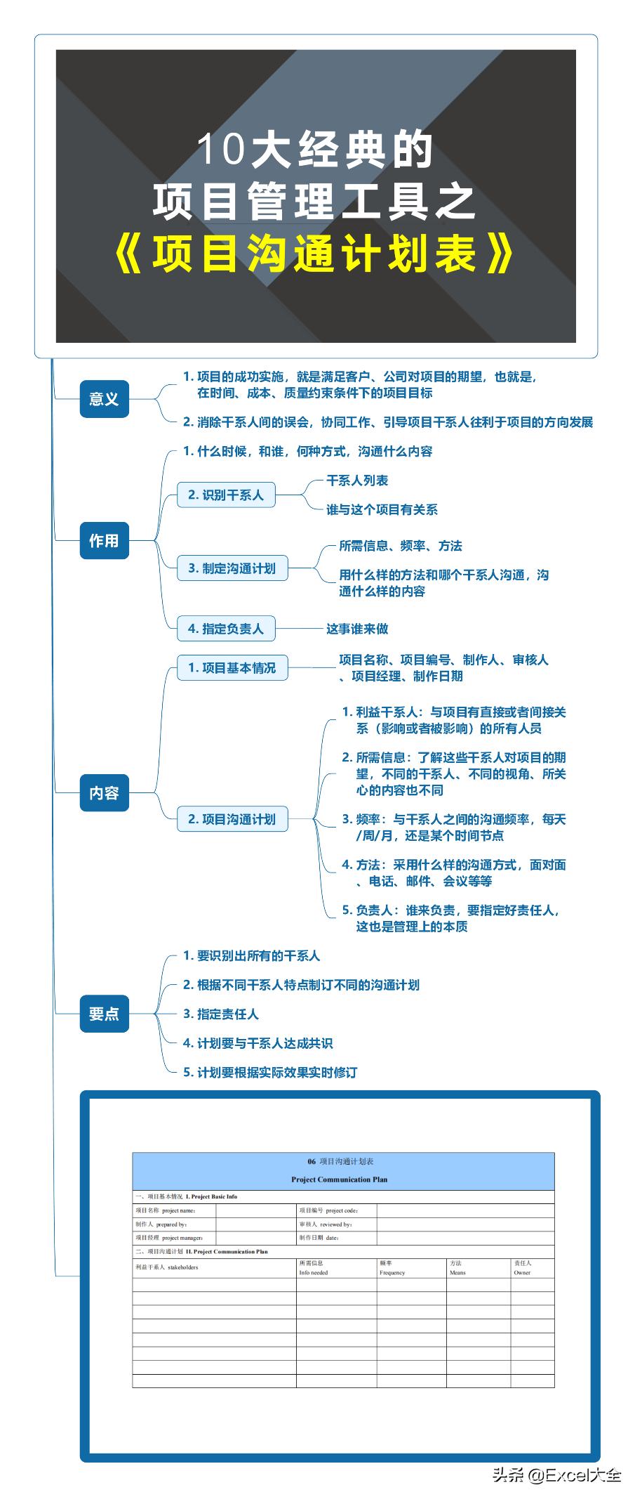 10张导图 10张工具表,浓缩了项目管理的思维方法,经典