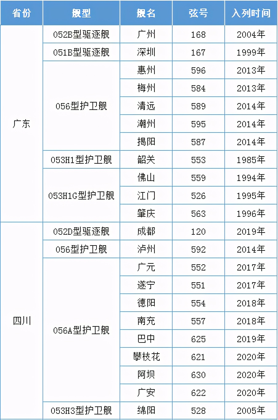 中国海军舰艇都用了哪些城市命名,哪个省份的军舰最多?