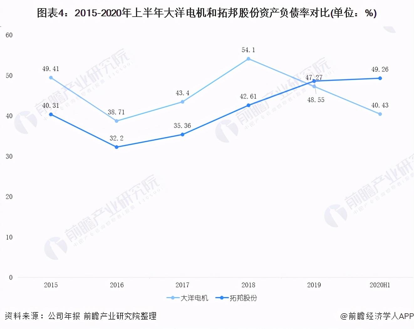 大洋电机VS拓邦股份 谁是2020年中国无刷电机企业龙头?