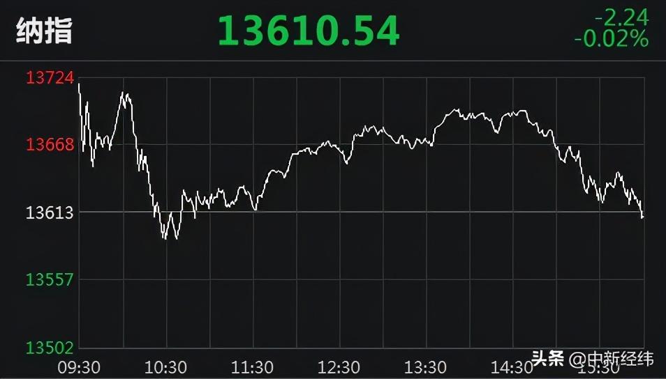 道指、标普500指数三连涨 热门中概股多数上涨:荔枝涨64.7%