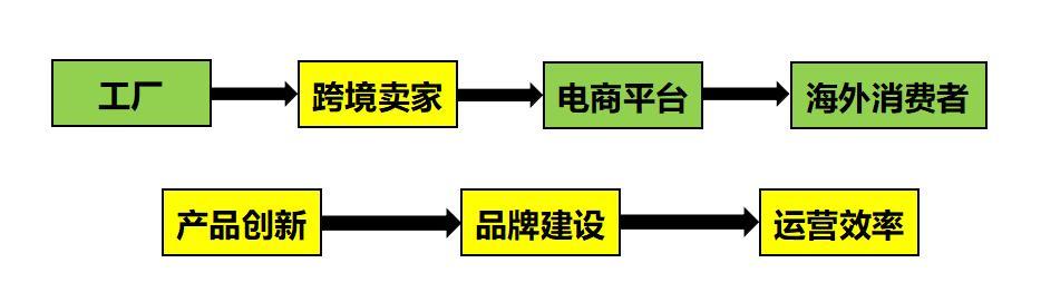 跨境电商的前生今世,未来的演变方向,抓住风口的三种关键能力