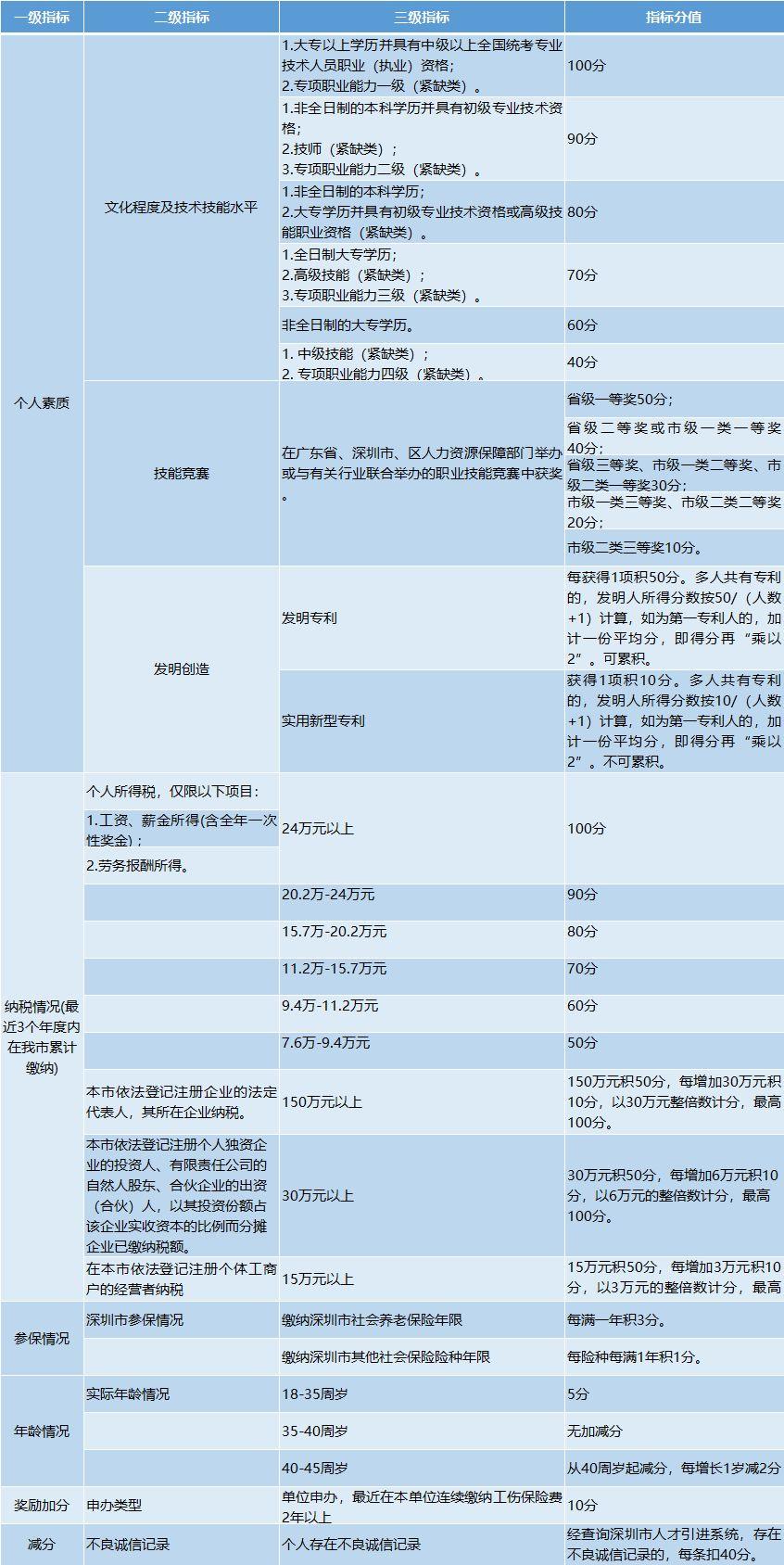 深圳入户新政策!让入户变得更简单,而且深户补贴福利超多