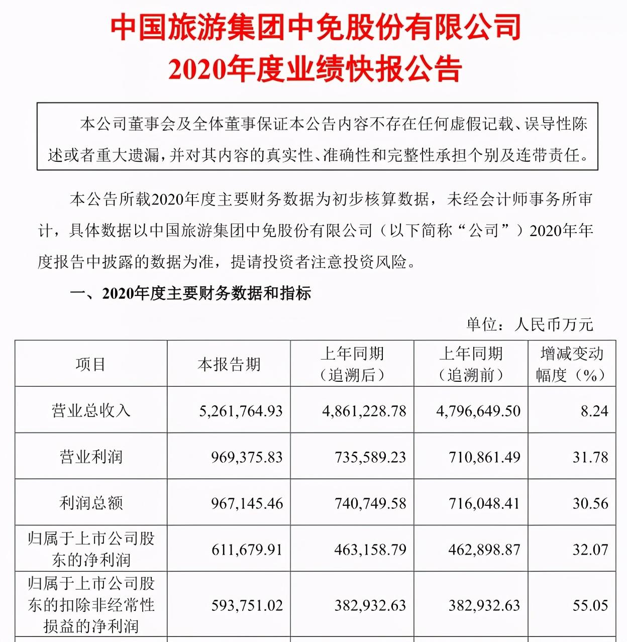 中国游客一年不出境,全球免税市场就变天了?
