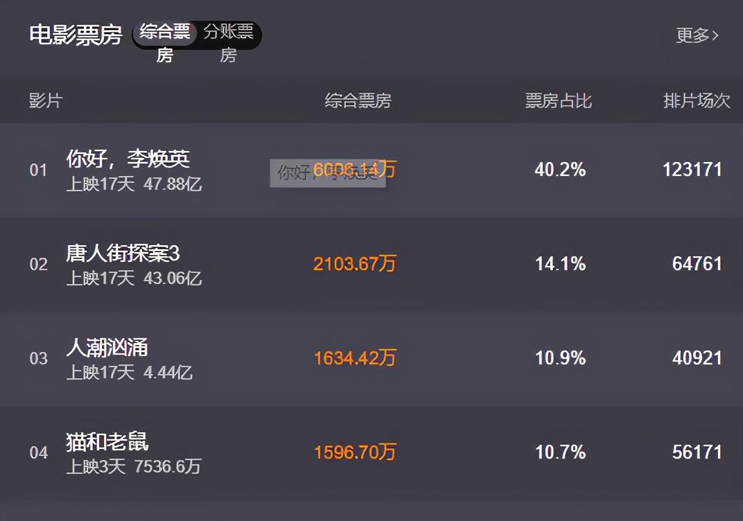 《你好,李焕英》破47.8亿,贾玲大赚1亿,张小斐只能拿零头