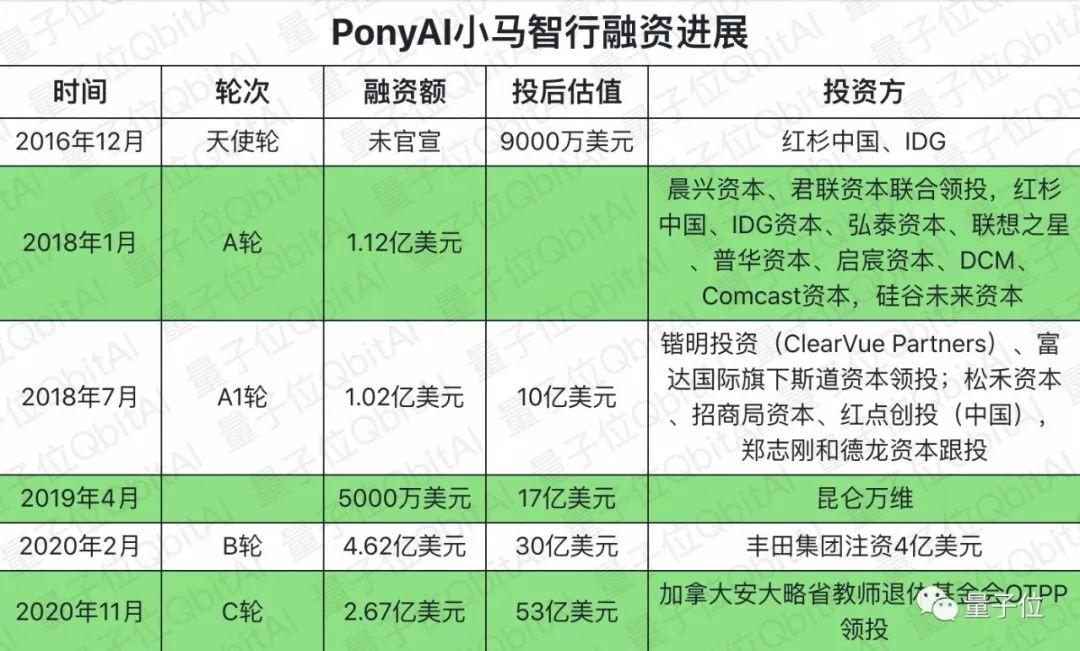 无人车独角兽PonyAI小马智行官宣:再获2.67亿美元融资