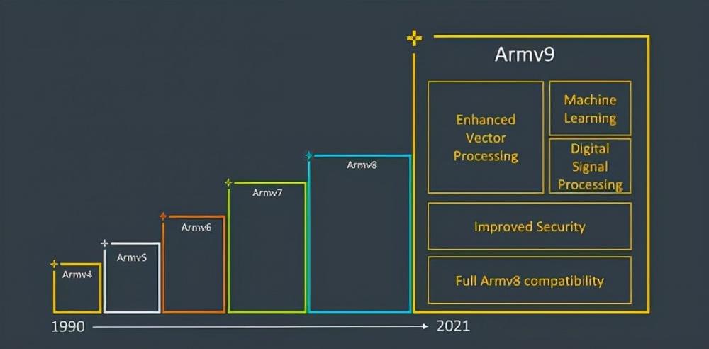 手握4nm+Arm V9黄金组合,联发科新天玑旗舰芯片将站稳高端市场