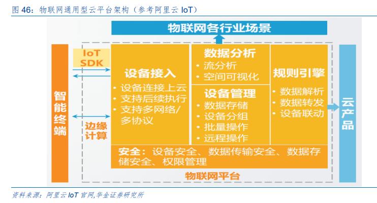 """通信行业年度策略:主抓""""流量基建""""+""""物联网应用""""两大主线"""