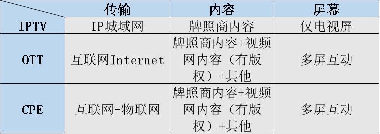 中国iptv怎么投屏(中国电信iptv投屏方法)